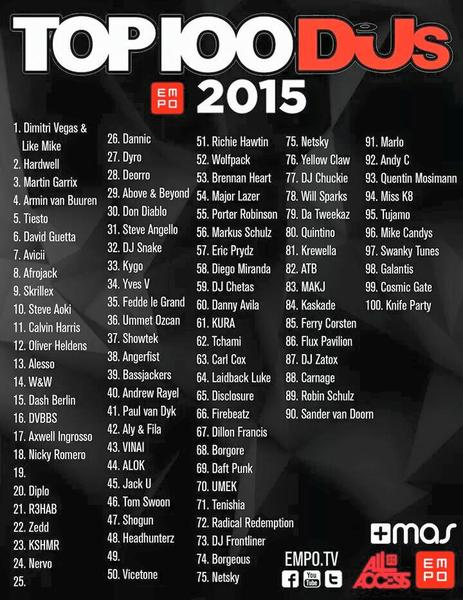 DJ-MAG-TOP-100-DJs-2015